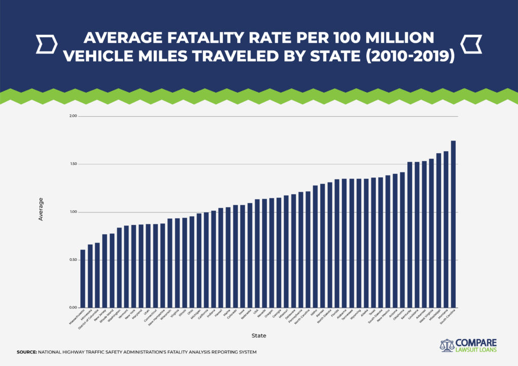 Average Fatality Rate by State